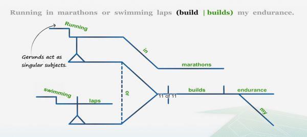 diagramming sample