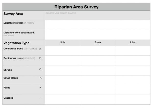 riparian area survey table